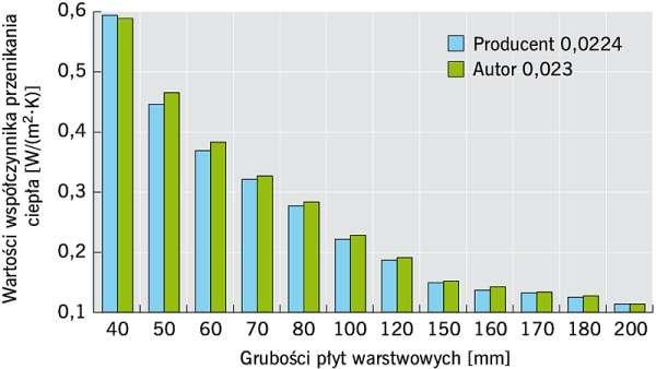 RYS. Zależność współczynnika U [W/(m2·K)] od grubości płyt warstwowych;