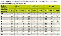 Tabela 2. Wybrane wartości minimalnej grubości izolacji cieplnej przewodów grzewczych według wymagań normy PN-B-02421:2000 [3,4]