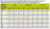 Tabela 3. Obszar wymagań normy PN-B-02421:2000 [3] o średnicach rur i temperaturze medium, zdezaktualizowanych przez rozporządzenie [1,2]