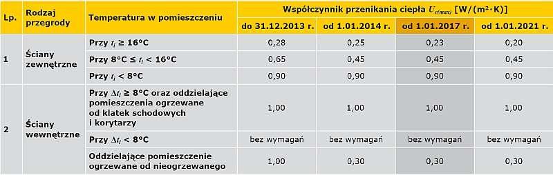TABELA 1. Wartości maksymalne współczynników przenikania ciepła Uc [W/(m2·K)] dla ścian [1]