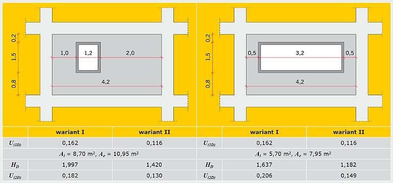TABELA 3. Analiza parametrów cieplnych ściany zewnętrznej budynku