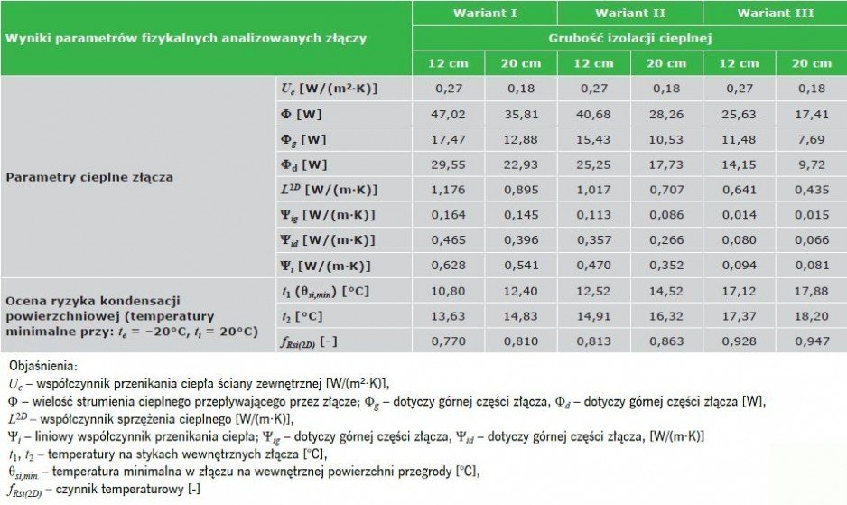TABELA 1. Wyniki obliczeń parametrów fizykalnych połączenia ściany zewnętrznej z płytą balkonową; opracowanie K. Pawłowski [11]