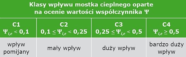 TABELA 3. Klasyfikacja wpływu mostków cieplnych na straty ciepła; opracowanie K. Pawłowski na podstawie [7]