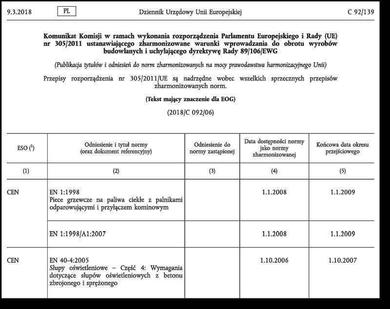 RYS. 2. Przykład komunikatu Komisji Europejskiej w zakresie publikacji norm zharmonizowanych; rys.: M. Najduchowska