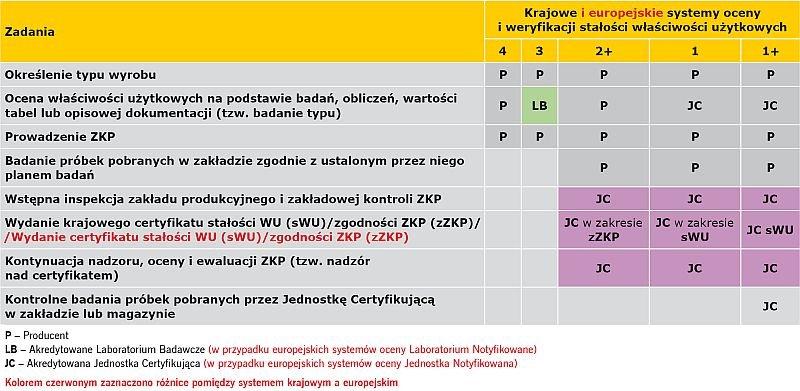 TABELA 1. Obowiązki producenta oraz Jednostki Akredytowanej przy ocenie i weryfikacji stałości właściwości użytkowych