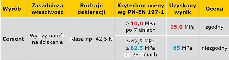 TABELA 2. Przykład deklarowania klasy wytrzymałości dla cementu