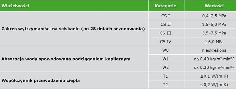 TABELA 4. Klasyfikacja właściwości zapraw stwardniałych według PN-EN-998-2 [8]
