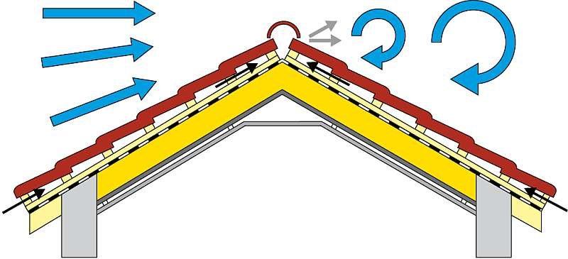 RYS. W tej szczelinie wentylującej pokrycie dachu z wysokoparoprzepuszczalną membraną, a także w każdej przestrzeni lub szczelinie wentylacyjnej powietrze jest napędzane dwiema siłami: siłą ciągu termicznego i wiatrem. Wiatr wywiera parcie na stronie nawietrznej i ssanie na stronie zawietrznej; rys.: archiwum autorów