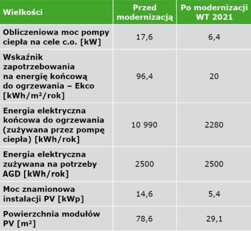 TABELA 1. Porównanie wskaźników w modernizowanym budynku jednorodzinnym