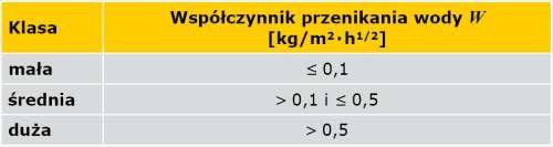 TABELA 1. Klasyfikacja farb według normy [4] ze względu na współczynnik przenikania wody