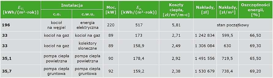 TABELA 2. Korzyści z głębokiej termomodernizacji źródła ciepła dla budynku wielorodzinnego o EU = 196 kWh/(m2·rok) i obciążeniu cieplnym 220 kW wynikające z ocieplenia przegród z wykorzystaniem metody kosztu optymalnego w cyklu życia przy założeniu kosztów ciepła odpowiadających wymianie źródła ciepła, a także instalacji c.o. oraz c.w.u.