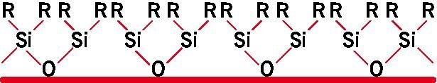 RYS. 2. Konfiguracja łańcucha polidialkilosiloksonowego na podłożu polarnym; rys.: autorzy