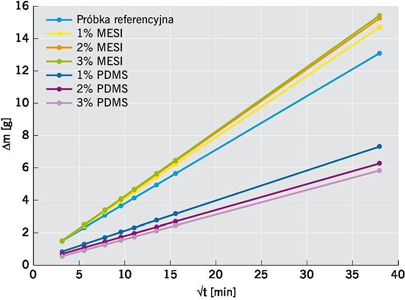 RYS. 6. Zmiany masy zaprawy cementowej podczas badania podciągania kapilarnego dla próbek o przekroju 4×4 cm; rys. autorzy