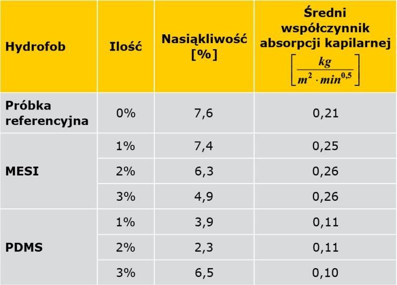 TABELA 2. Wpływ domieszki PDMS i MESI na nasiąkliwość i współczynnik absorpcji zapraw cementowych