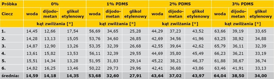 TABELA 3. Wpływ domieszki PDMS na kąt zwilżania zaczynów wodą z dijodometanem i glikolem etylowym