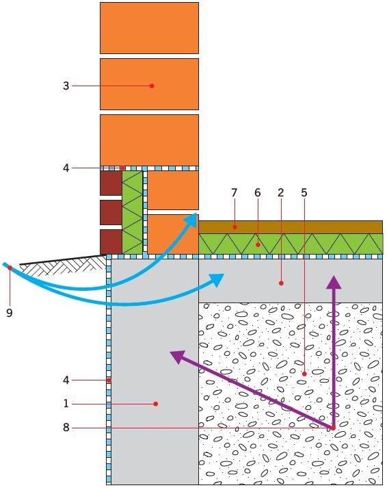 RYS. 5. Często przyjmowane błędne wykonstruowanie hydroizolacji i termoizolacji budynku, prowadzące do zawilgacania i przemarzania fundamentów.