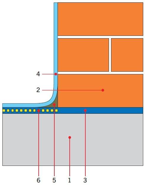 RYS. 7. Połączenie izolacji poziomej z papy i pionowej z masy KMB