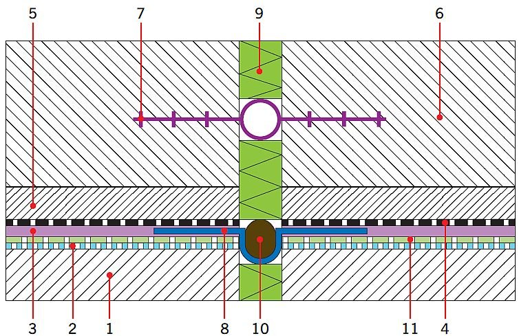 RYS. 8. Uszczelnienie dylatacji w posadzce przy obciążeniu wodą pod ciśnieniem