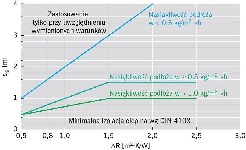RYS. 9. Minimalne wymagania w zakresie warstwy dociepleniowej (łącznie z opóźniaczem przepływu pary wodnej) w zależności od oporu cieplnego docieplenia dla podłoży charakteryzujących się różną aktywnością kapilarną; rys.: według [1]