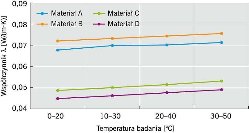 Rys. 2. Wykres zależności współczynnika przewodzenia ciepła od temperatury badania; rys. archiwum autora