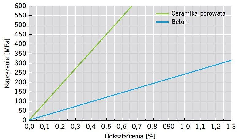 RYS. 10. Zależność naprężenia - odkształcenia dla betonu i dla płytki ceramicznej. Dla materiału ceramicznego (kruchego) średni moduł Younga wynosi ok. Ec = 90 GPa (jest on zróżnicowany w zależności od składu płytek), podczas gdy moduł Younga dla betonu wynosi Eb = 24 GPa; rys.: I. Gawęda