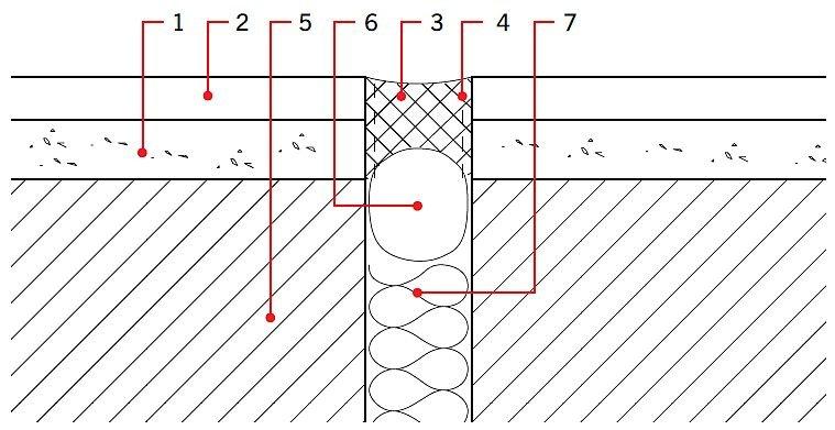 RYS. 6. Dylatacja strefowa w okładzinie ceramicznej. Objaśnienia: 1 - zaprawa klejąca, 2 - płytki ceramiczne, 3 - elastyczna masa dylatacyjna, 4 -gruntownik (primer) do boków szczeliny, 5 - podłoże, 6 - sznur dylatacyjny, 7 - wypełnienie dylatacji; rys.: Agrob Buchtal
