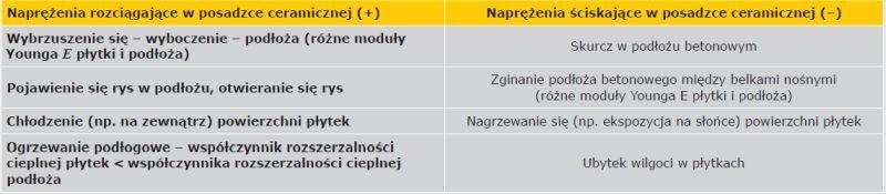 TAB. Przykłady naprężeń rozciągających i ściskających noddziałujących na wykładzinę ceramiczną i ich skutki [opr. I. Gawęda]