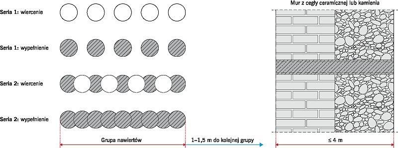 RYS. 4. Schemat wykonywania bariery przeciwwilgociowej metodą rdzeni wiertniczych; rys.: [5]