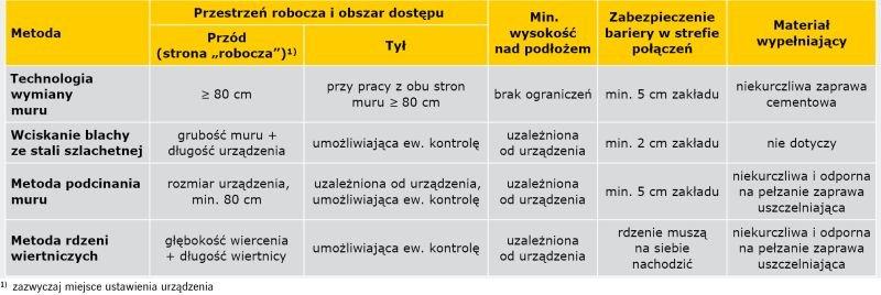 TABELA 2. Wymagania dotyczące wykonania wtórnych hydroizolacji poziomych metodami mechanicznymi [2]