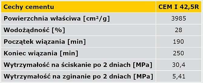 TAB. 4. Parametry techniczne cementu CEM I 42,5R