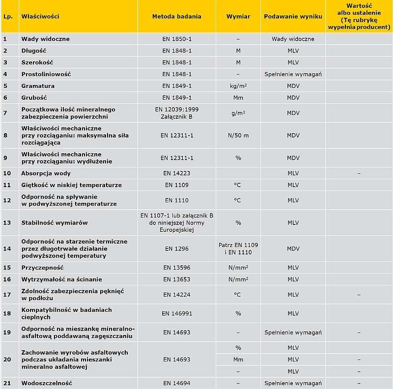 TABELA 1. Informacje o badaniach (według tablicy C1 normy PN-EN 14695:2012 [1])