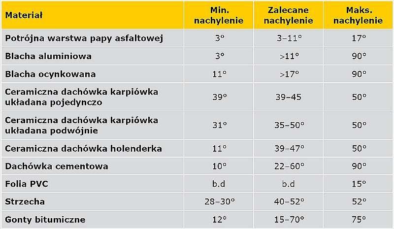 Tabela 1. Zalecane nachylenie połaci dla wybranych materiałów dachowych według normy PN-89/B-02361 (2) lub wytycznych producenta