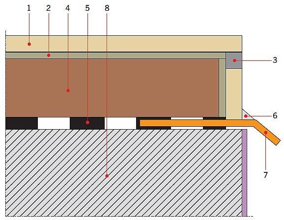 RYS. 1. Często spotykane błędne rozwiązanie połaci balkonów prowadzące do destrukcji pokazanej na FOT. 4–5, procesy destrukcyjne potęguje brak wykonanej izolacji podpłytkowej. Objaśnienia: 1 – płytka ceramiczna, 2 – klej do płytek, 3 – zaprawa spoinująca, 4 – jastrych dociskowy na izolacji z papy (5), 5 – izolacja z papy, 6 – elastyczna masa dylatacyjna (silikon, poliuretan), 7 – obróbka blacharska okapu, 8 – płyta konstrukcyjna balkonu; rys.: M. Rokiel
