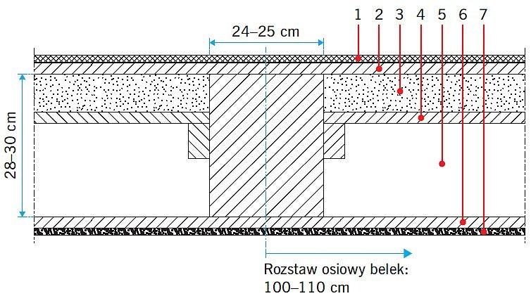 RYS. 1. Przekrój stropu nad I kondygnacją: układ konstrukcyjny pierwotny. 1 - drewniany parkiet, 2 - drewniane deski, 3 - piasek, glina lub polepa 6-8 cm, 4 - ślepy pułap, 5 - pustka powietrzna, 6 - podsufitka, 6 - tynk na siatce z trzciny lub słomy; rys. [7]