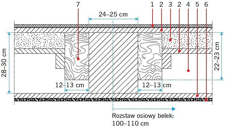 RYS. 3. Przekrój stropu nad I kondygnacją: elementy wzmacniane w trakcie dawnej przebudowy. 1 - drewniany parkiet, 2 - drewniane deski, 3 - piasek, glina lub polepa 6-8 cm, 4 - ślepy pułap, 5 - podsufitka, 6 - tynk na słomie, 7 - drewniane belki w okolicach oparcia na murze; rys. [7]