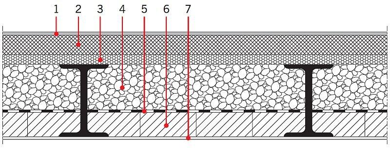 RYS. 6. Układ warstw stropu na belkach stalowych z zastosowaniem wypełnienia z keramzytu. 1 - posadzka, 2 - szlichta cementowa 4-6 cm, 3 - izolacja akustyczna min. 2 cm, 4 - keramzyt izolacyjny, 5 - paroizolacja, 6 - ceglana płyta stropu, 7 - tynk; rys. [14]