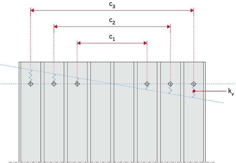 RYS. Rozmieszczenie łączników w płycie warstwowej pełniącej funkcję stabilizującą; rys. ECCS recommendation 135 [5]