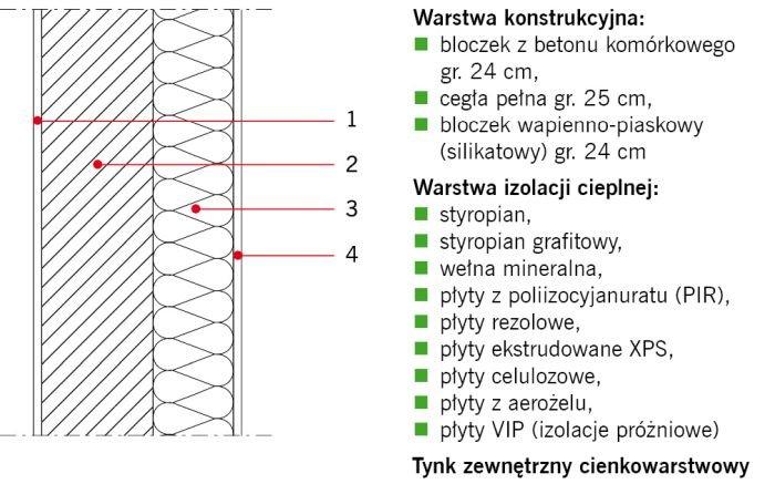 RYS. 2. Przykładowe rozwiązanie materiałowe ścian zewnętrznych dwuwarstwowych. Objaśnienia: 1 – tynk wewnętrzny, 2 – warstwa konstrukcyjna, 3 – izolacja cieplna, 4 – tynk zewnętrzny; rys.: K. Pawłowski