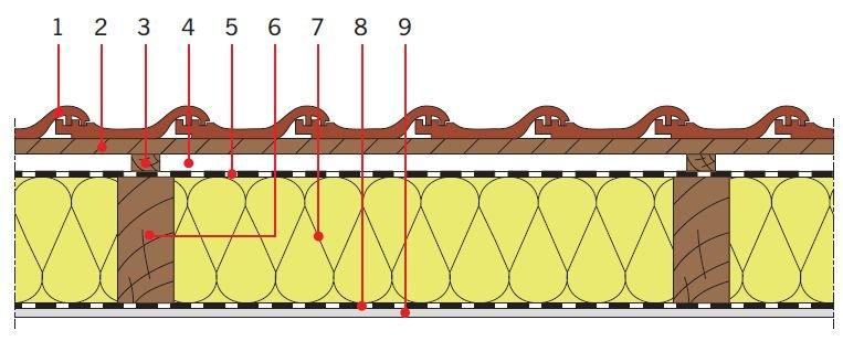 RYS. 3. Przykładowe zastosowania wełny mineralnej w dachach skośnych drewnianych jako izolacja cieplna między krokwiami. Objaśnienia: 1 – dachówka ceramiczna, 2 – łata, 3 – kontrłata, 4 – szczelina dobrze wentylowana, 5 – folia wysokoparoprzepuszczalna, 6 – krokiew, 7 – izolacja cieplna, 8 – folia paroizolacyjna, 9 – płyta gipsowo‑kartonowa; rys.: [7]