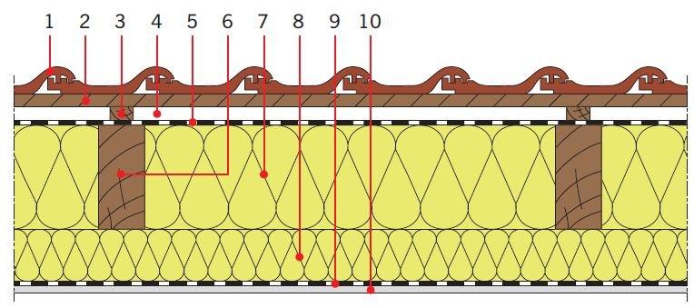 RYS. 4. Przykładowe zastosowania wełny mineralnej w dachach skośnych drewnianych jako izolacja cieplna między i pod krokwiami. Objaśnienia: 1 – dachówka ceramiczna, 2 – łata, 3 – kontrłata, 4 – szczelina dobrze wentylowana, 5 – folia wysokoparoprzepuszczalna, 6 – krokiew, 7 – izolacja cieplna, 8 – dodatkowa warstwa izolacji cieplnej, 9 – folia paroizolacyjna, 10 – płyta gipsowo‑kartonowa; rys.: [7]