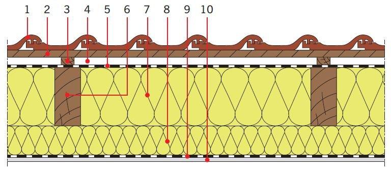 RYS. 5. Przykładowe zastosowanie pianki poliuretanowej w dachach skośnych drewnianych jako izolacja cieplna pod krokwiami. Objaśnienia: 1 – dachówka ceramiczna, 2 – łata, 3 – kontrłata, 4 – szczelina dobrze wentylowana, 5 – folia wysokoparoprzepuszczalna, 6 – krokiew, 7 – izolacja cieplna (np. płyty PIR/PUR), 8 – dodatkowa warstwa izolacji cieplnej (np. płyty PIR/PUR), 9 – folia paroizolacyjna, 10 – płyta gipsowo‑kartonowa; rys.: [7]