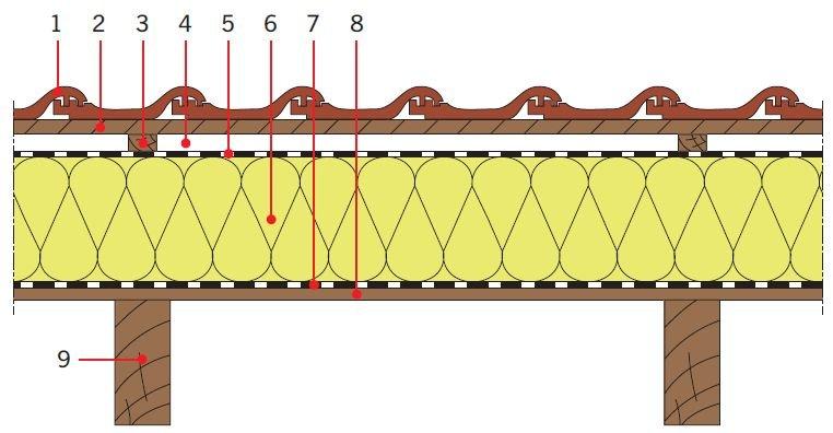 RYS. 6. Przykładowe zastosowanie pianki poliuretanowej w dachach skośnych drewnianych jako izolacja cieplna nad krokwiami. Objaśnienia: 1 – dachówka ceramiczna, 2 – łata, 3 – kontrłata lub deskowanie, 4 – szczelina dobrze wentylowana, 5 – folia, 6 – izolacja cieplna (np. płyty PIR/PUR), 7 – folia paroizolacyjna, 8 – deskowanie, 9 – krokiew; rys.: [7]