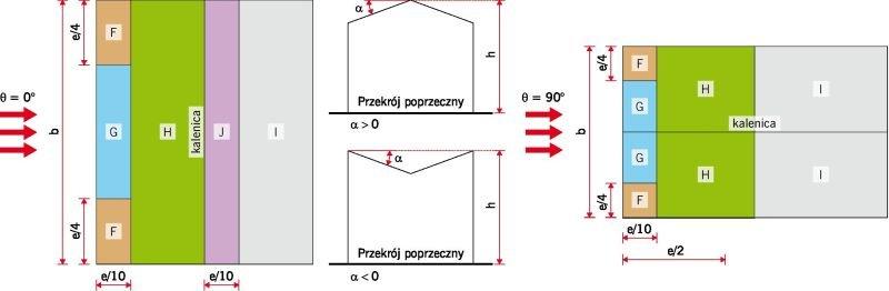 RYS. 10. Podział dachu na pola obciążeń. Oznaczenia: e - wymiar mniejszy z dwóch: b lub 2h; b - wymiar poprzeczny do kierunku wiatru; h - wysokość budynku do najwyższego punktu; rys.: D. Bajno