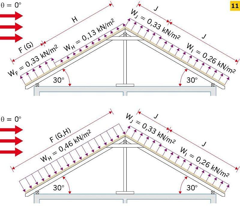 RYS. 11. Przykładowe rozkłady obciążenia wiatrem na połaci dachu [1]; rys.: D. Bajno