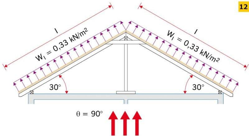 RYS. 12. Przykładowy rozkład obciążenia wiatrem na połaci dachu [1]; rys.: D. Bajno