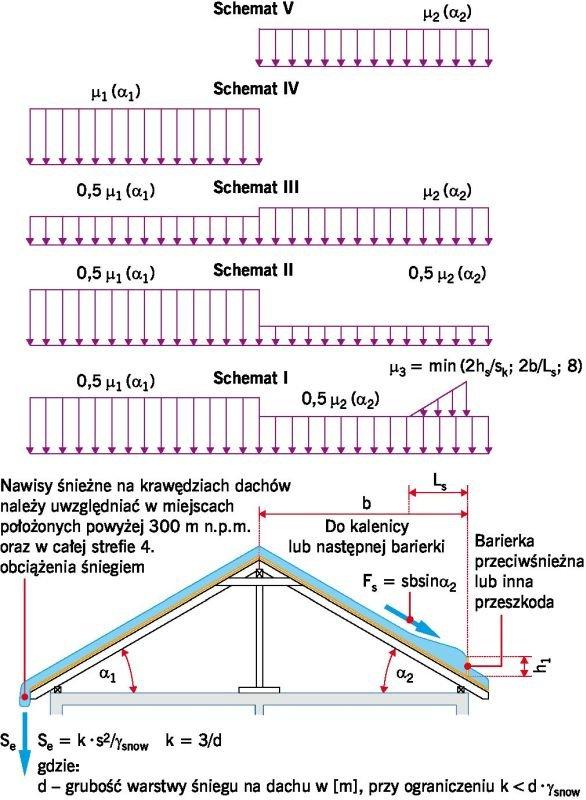 RYS. 7. Przykładowe schematy obciążenia śniegiem; rys.: D. Bajno