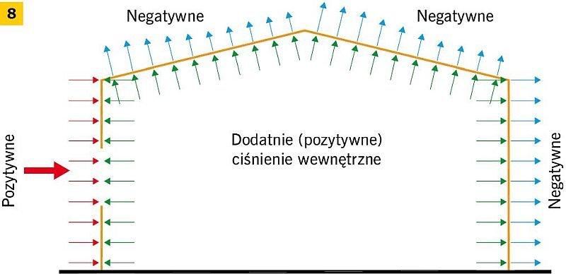 RYS. 8. Dodatnie (pozytywne) ciśnienie wewnętrzne wiatru wywierane na powierzchnie; rys.: D. Bajno