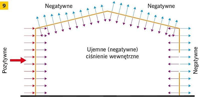 RYS. 9. Ujemne (negatywne) ciśnienie wewnętrzne wiatru wywierane na powierzchnie; rys.: D. Bajno