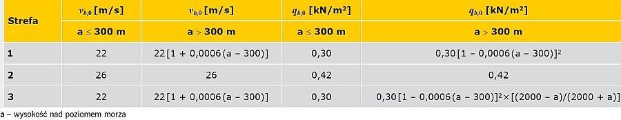 TABELA 3. Wartości strefowe podstawowej wartości bazowej prędkości i ciśnienia prędkości wiatru