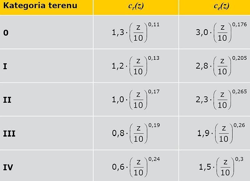 TABELA 5. Wartości współczynnika chropowatości i współczynników ekspozycji